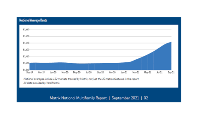 Multifamily rents surge in September but less than previous months